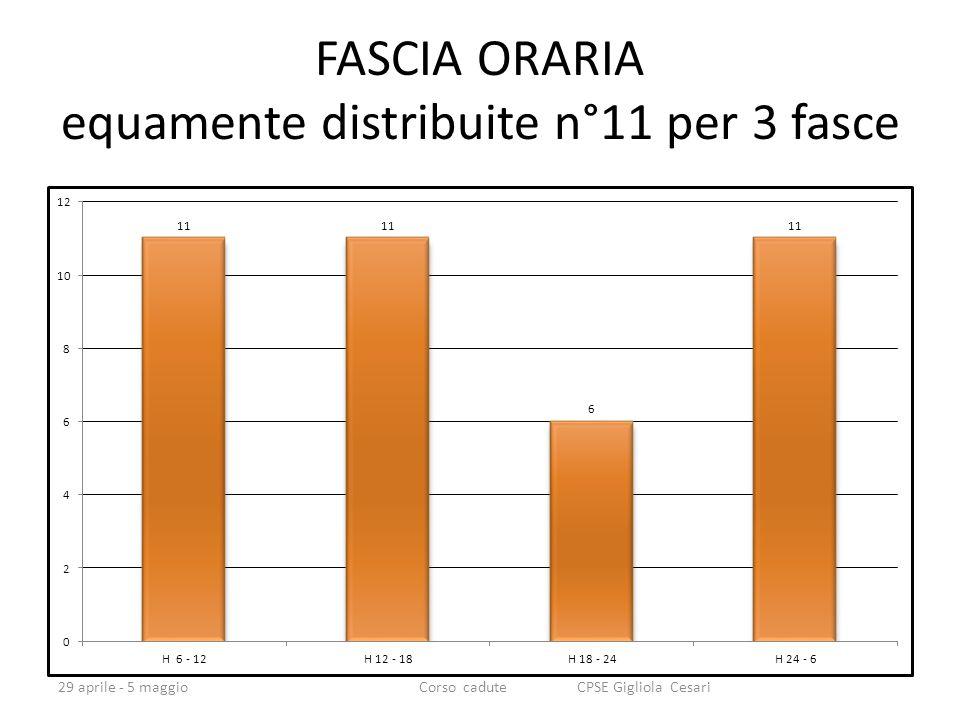FASCIA ORARIA equamente distribuite n°11 per 3 fasce 29 aprile - 5 maggioCorso cadute CPSE Gigliola Cesari
