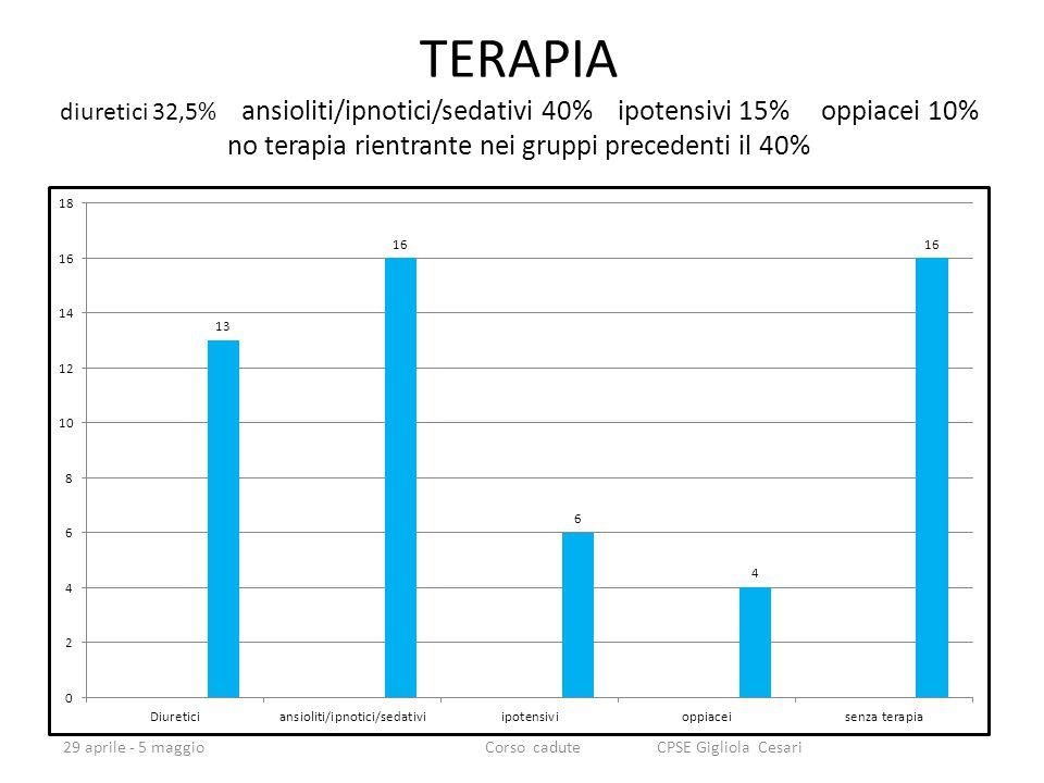 TERAPIA diuretici 32,5% ansioliti/ipnotici/sedativi 40% ipotensivi 15% oppiacei 10% no terapia rientrante nei gruppi precedenti il 40% 29 aprile - 5 maggioCorso cadute CPSE Gigliola Cesari
