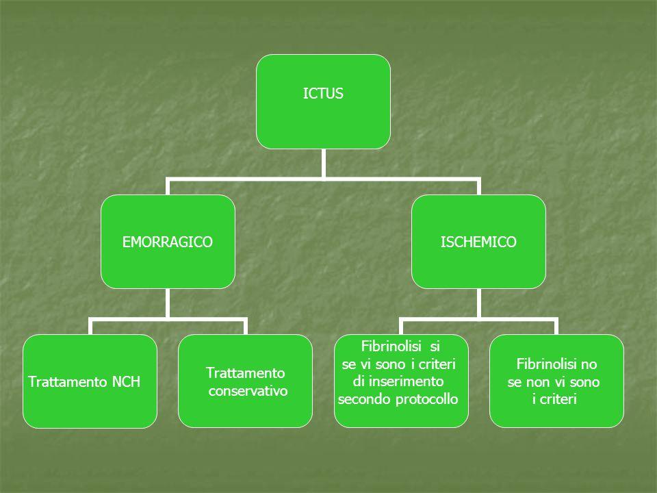 ICTUS EMORRAGICO Trattamento NCH Trattamento conservativo ISCHEMICO Fibrinolisi si se vi sono i criteri di inserimento secondo protocollo Fibrinolisi no se non vi sono i criteri