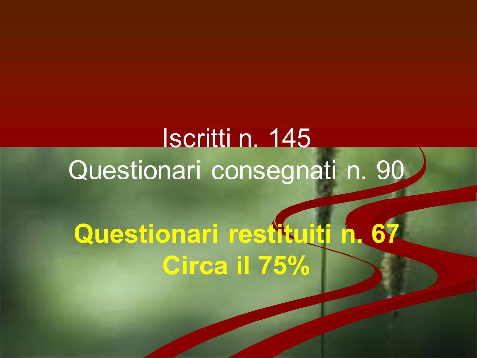 Iscritti n. 145 Questionari consegnati n. 90 Questionari restituiti n. 67 Circa il 75%
