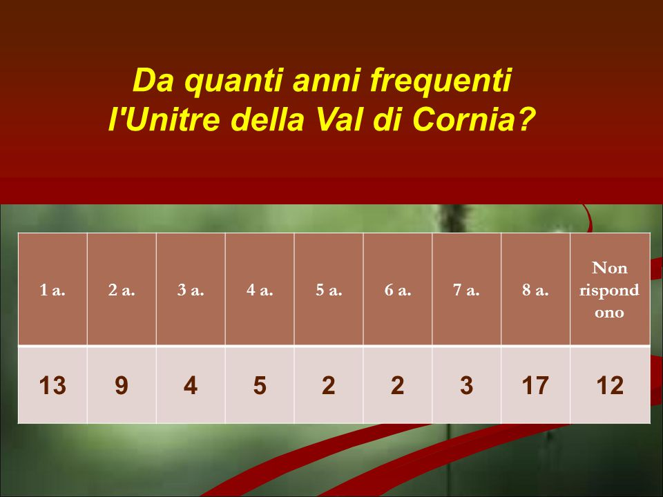 Da quanti anni frequenti l'Unitre della Val di Cornia? 1 a.2 a.3 a.4 a.5 a.6 a.7 a.8 a. Non rispond ono 139452231712