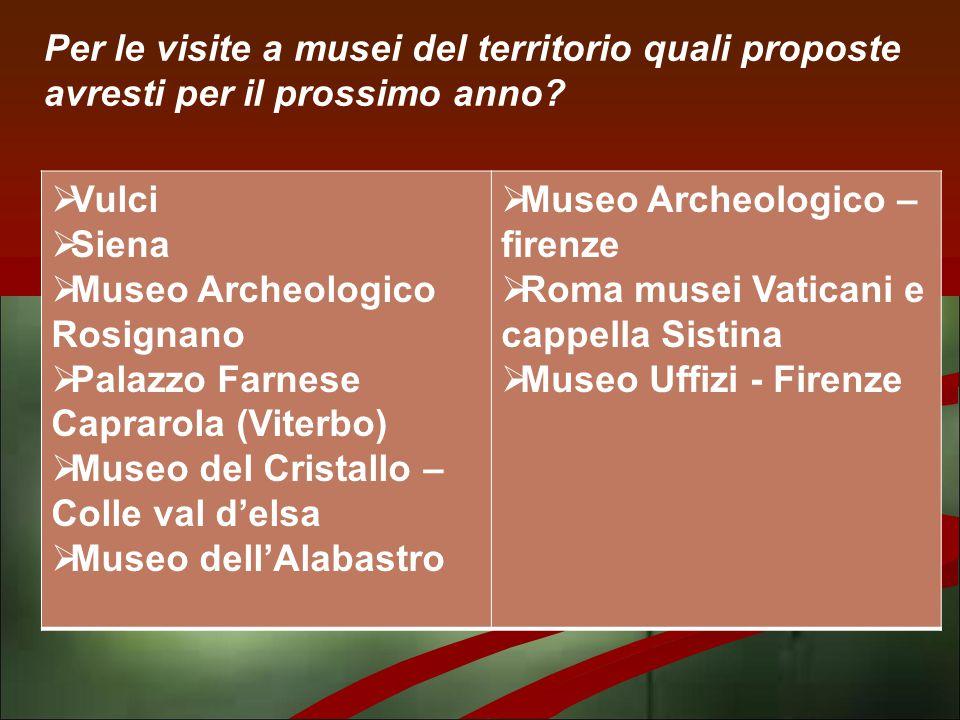 Per le visite a musei del territorio quali proposte avresti per il prossimo anno?  Vulci  Siena  Museo Archeologico Rosignano  Palazzo Farnese Cap