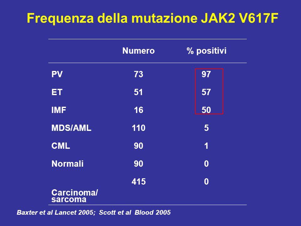 Frequenza della mutazione JAK2 V617F Numero% positivi PV7397 ET5157 IMF1650 MDS/AML1105 CML901 Normali900 Carcinoma/ sarcoma 4150 Baxter et al Lancet