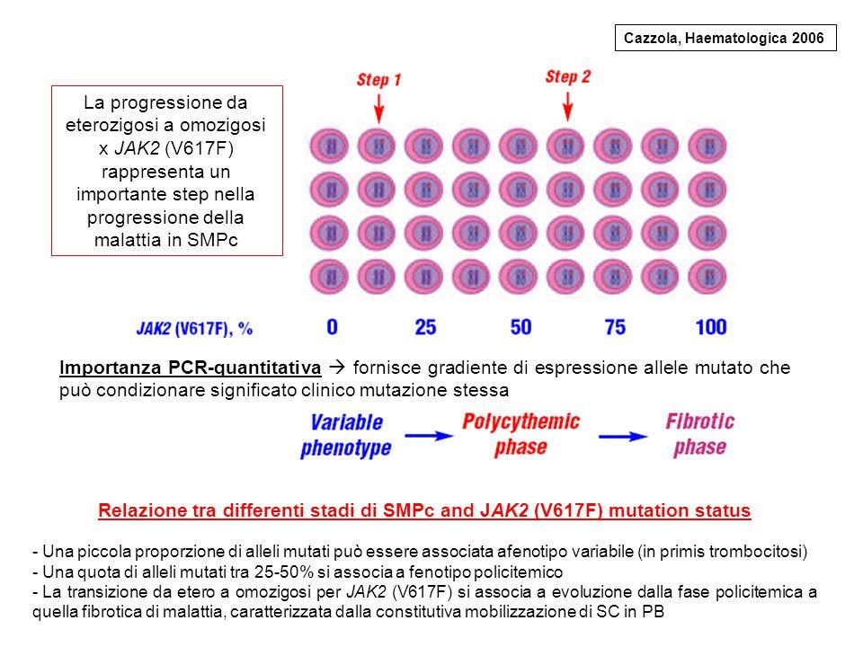 Relazione tra differenti stadi di SMPc and JAK2 (V617F) mutation status - Una piccola proporzione di alleli mutati può essere associata afenotipo vari