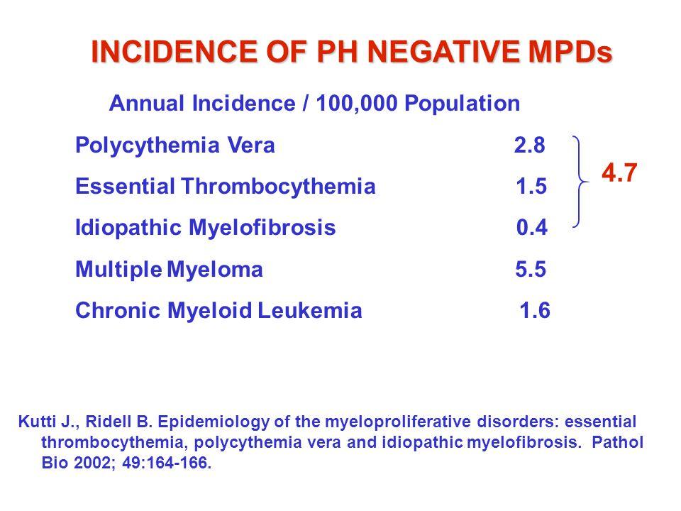 INCIDENCE OF PH NEGATIVE MPDs Annual Incidence / 100,000 Population Polycythemia Vera 2.8 Essential Thrombocythemia 1.5 Idiopathic Myelofibrosis 0.4 M