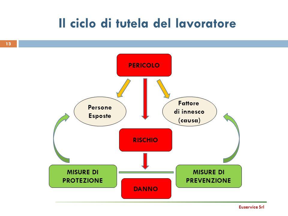 13 PERICOLO DANNO RISCHIO MISURE DI PREVENZIONE MISURE DI PROTEZIONE Fattore di innesco (causa) Persone Esposte Il ciclo di tutela del lavoratore Euse