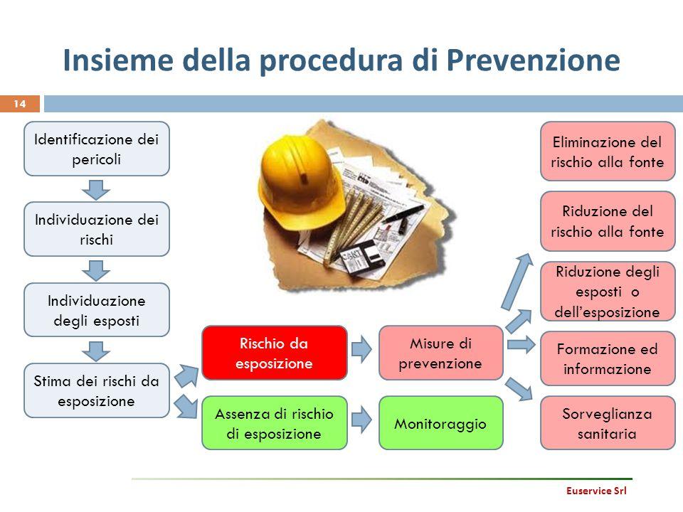 Insieme della procedura di Prevenzione 14 Identificazione dei pericoli Individuazione dei rischi Stima dei rischi da esposizione Individuazione degli