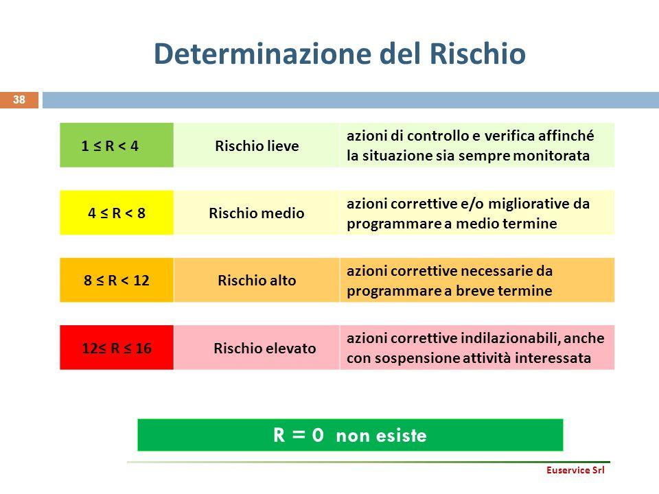 Determinazione del Rischio 38 R = 0 non esiste 1 ≤ R < 4Rischio lieve azioni di controllo e verifica affinché la situazione sia sempre monitorata 4 ≤