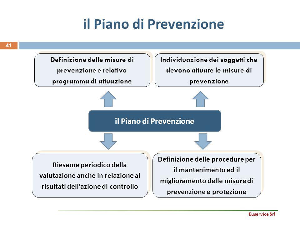 41 il Piano di Prevenzione Definizione delle misure di prevenzione e relativo programma di attuazione Riesame periodico della valutazione anche in rel