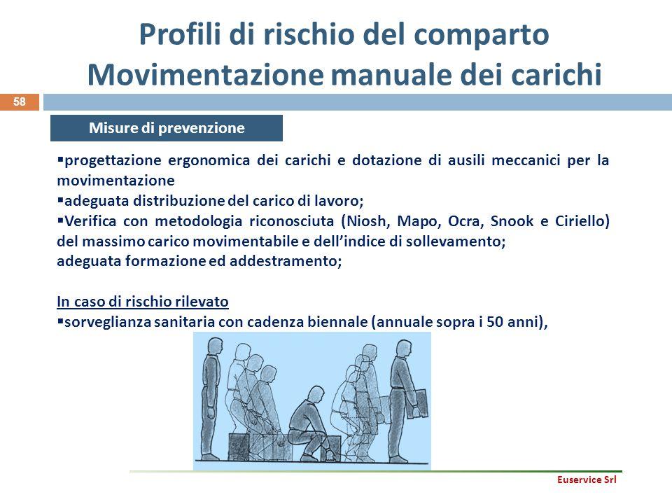 Profili di rischio del comparto Movimentazione manuale dei carichi 58 Misure di prevenzione  progettazione ergonomica dei carichi e dotazione di ausi