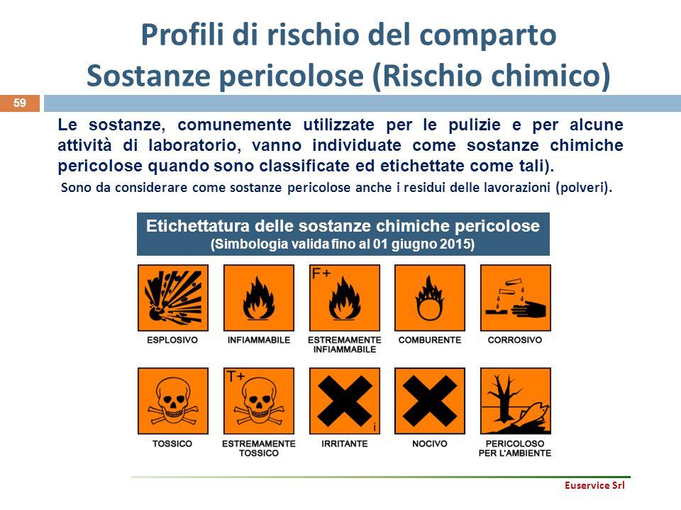 Profili di rischio del comparto Sostanze pericolose (Rischio chimico) 59 Le sostanze, comunemente utilizzate per le pulizie e per alcune attività di l