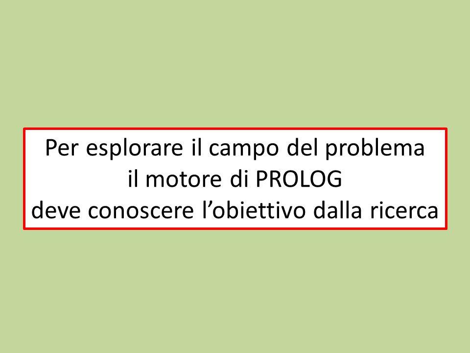 Per esplorare il campo del problema il motore di PROLOG deve conoscere l'obiettivo dalla ricerca