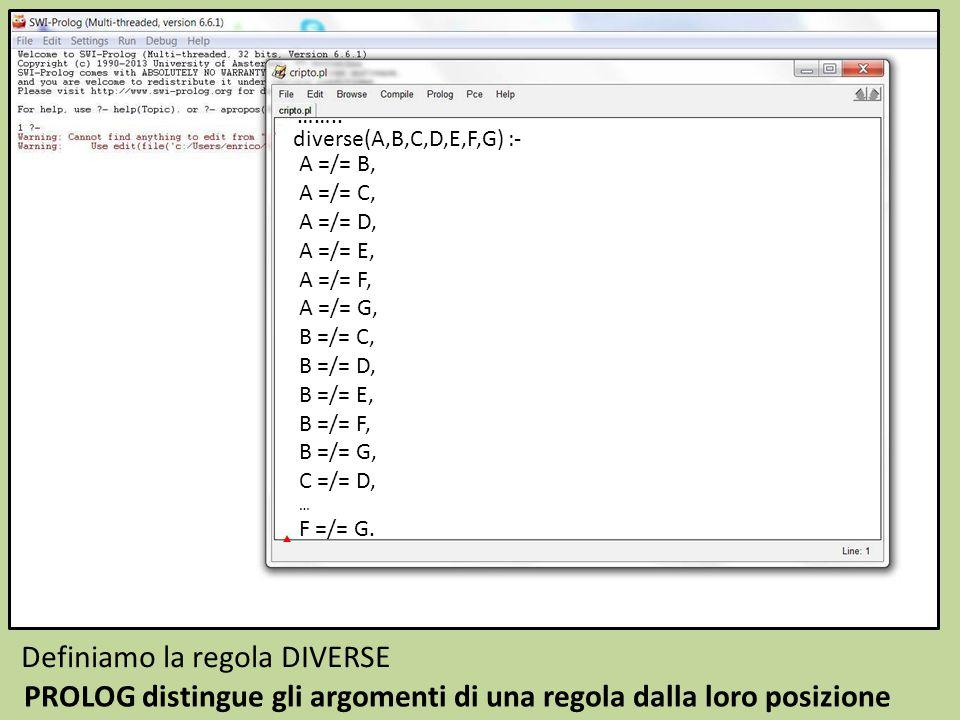 …….. Definiamo la regola DIVERSE diverse(A,B,C,D,E,F,G) :- PROLOG distingue gli argomenti di una regola dalla loro posizione A =/= B, A =/= C, A =/= D