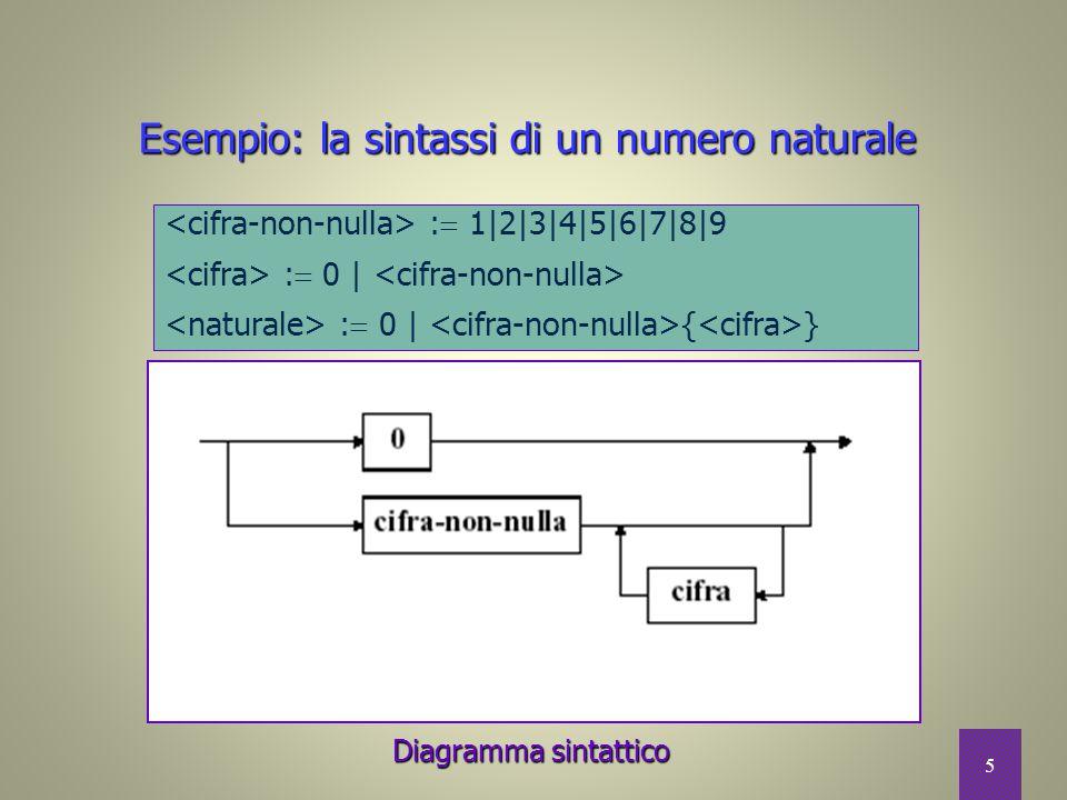 5 Esempio: la sintassi di un numero naturale Diagramma sintattico :  1|2|3|4|5|6|7|8|9 :  0 | :  0 | { }