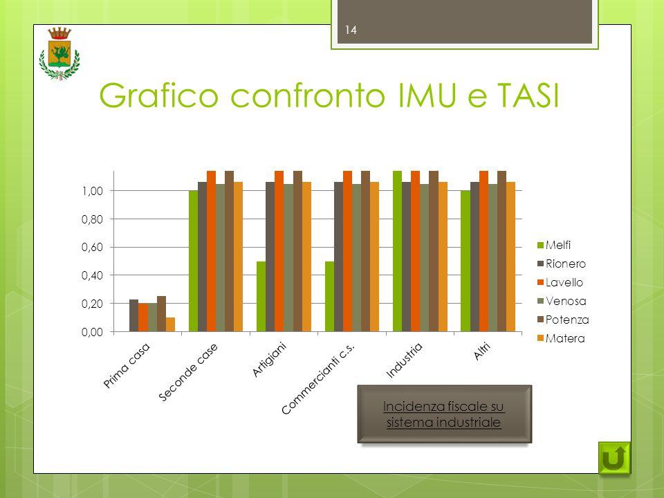 Grafico confronto IMU e TASI 14 Incidenza fiscale su sistema industriale