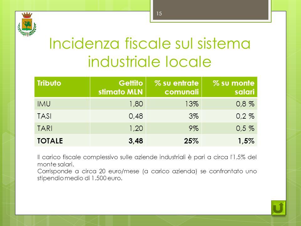 Incidenza fiscale sul sistema industriale locale TributoGettito stimato MLN % su entrate comunali % su monte salari IMU1,8013%0,8 % TASI0,483%0,2 % TARI1,209%0,5 % TOTALE3,4825%1,5% 15 Il carico fiscale complessivo sulle aziende industriali è pari a circa l 1,5% del monte salari.