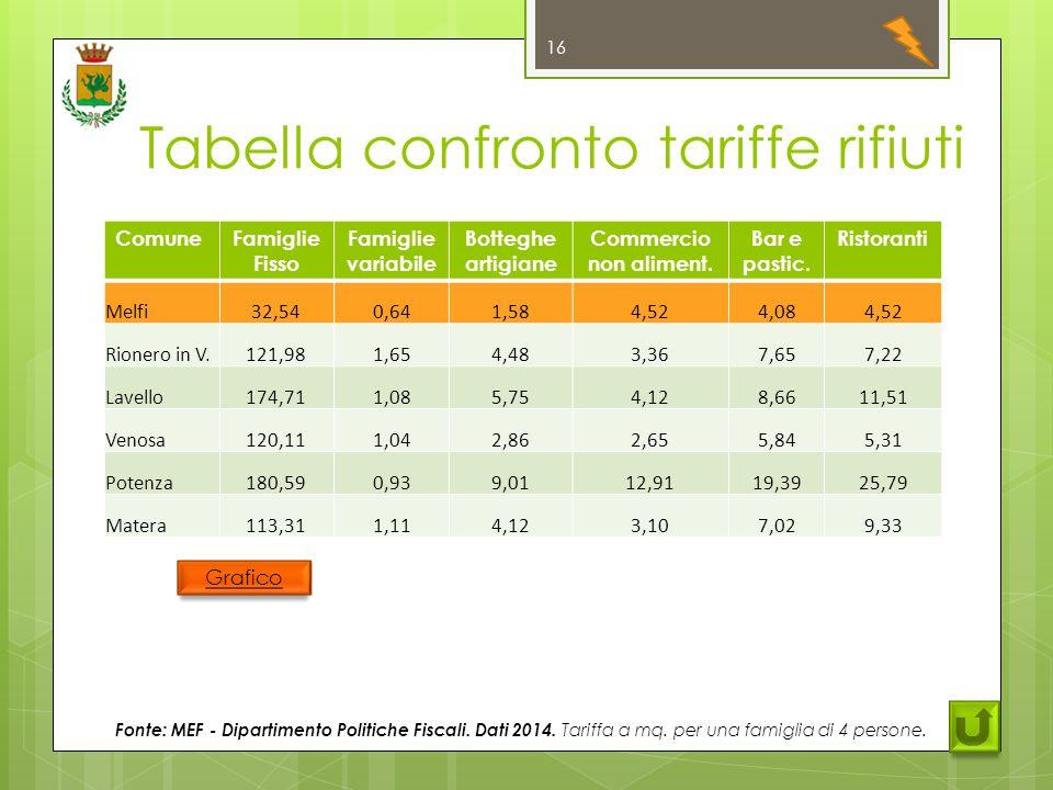 Tabella confronto tariffe rifiuti 16 ComuneFamiglie Fisso Famiglie variabile Botteghe artigiane Commercio non aliment.