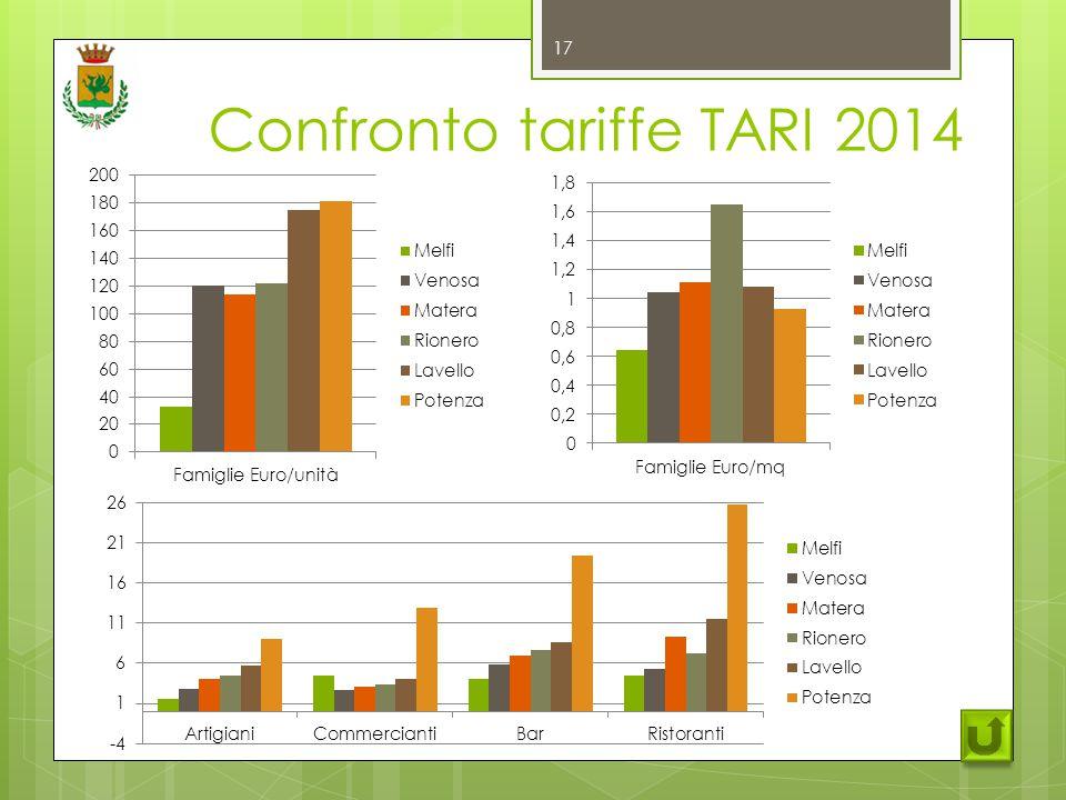 Confronto tariffe TARI 2014 17