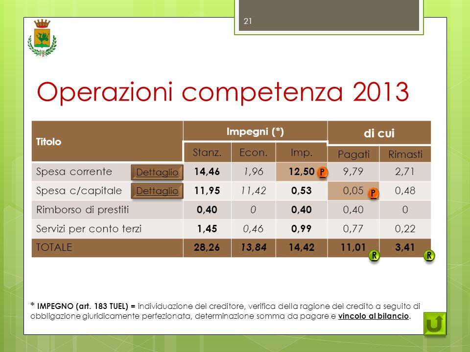 Operazioni competenza 2013 * IMPEGNO (art.