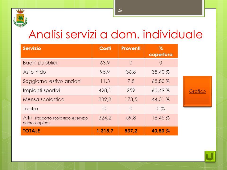 Analisi servizi a dom.