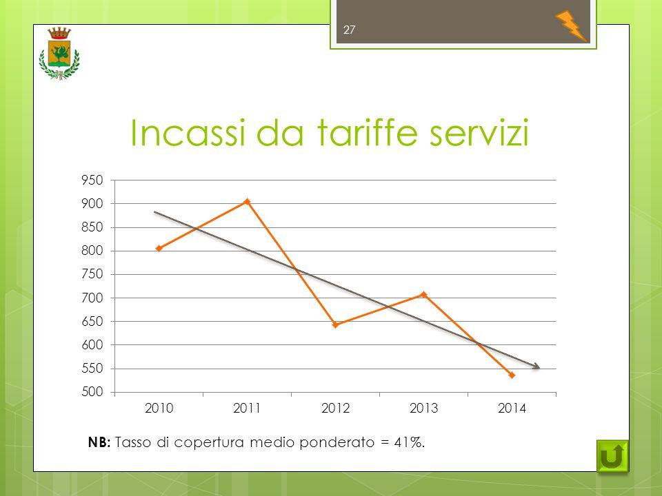 Incassi da tariffe servizi 27 NB: Tasso di copertura medio ponderato = 41%.