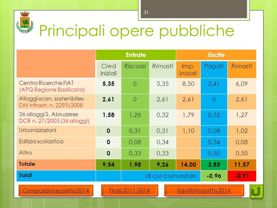 Principali opere pubbliche 31 Entrate Uscite Cred iniziali RiscossiRimastiImp.