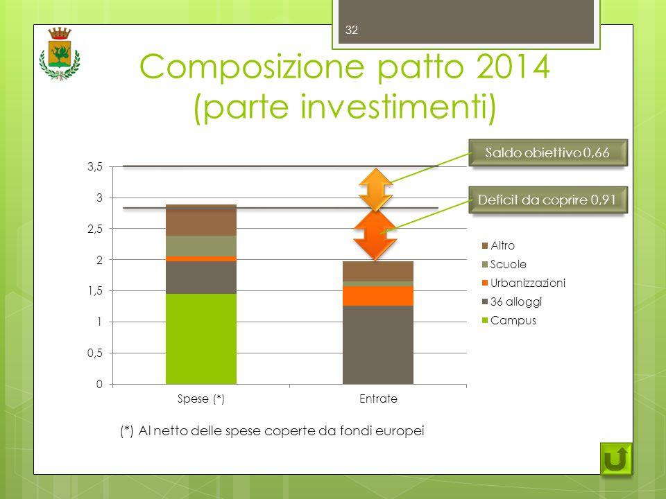 Composizione patto 2014 (parte investimenti) 32 (*) Al netto delle spese coperte da fondi europei Deficit da coprire 0,91 Saldo obiettivo 0,66