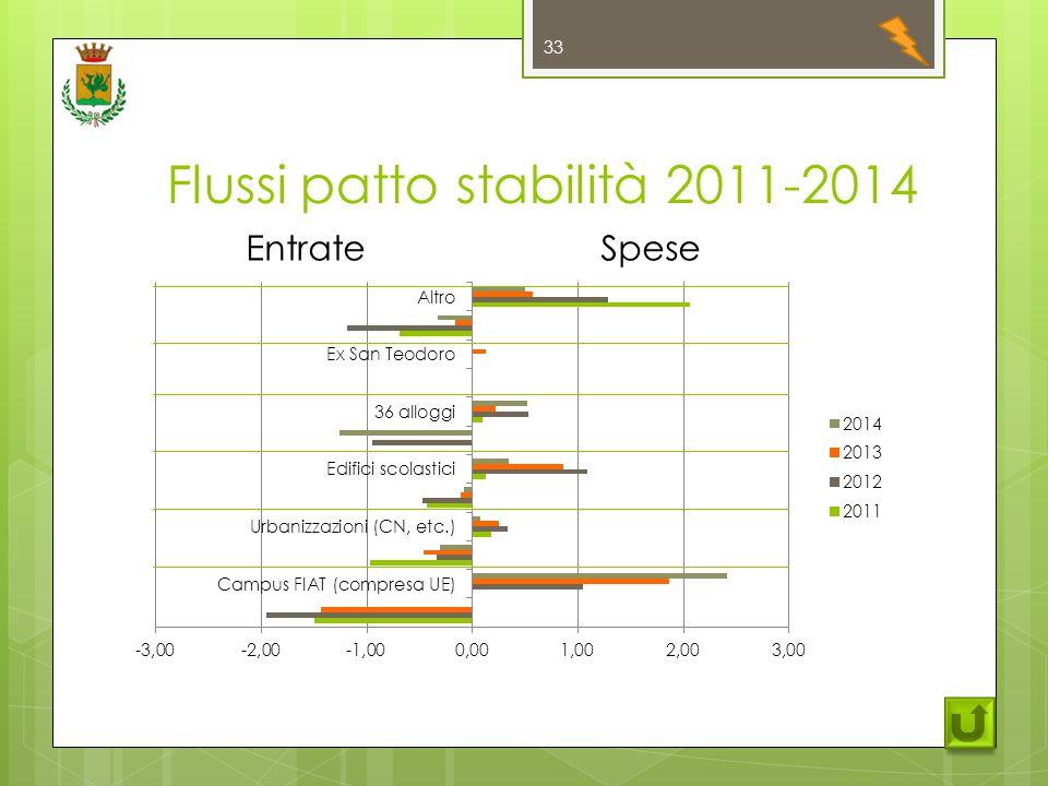 Flussi patto stabilità 2011-2014 33 EntrateSpese