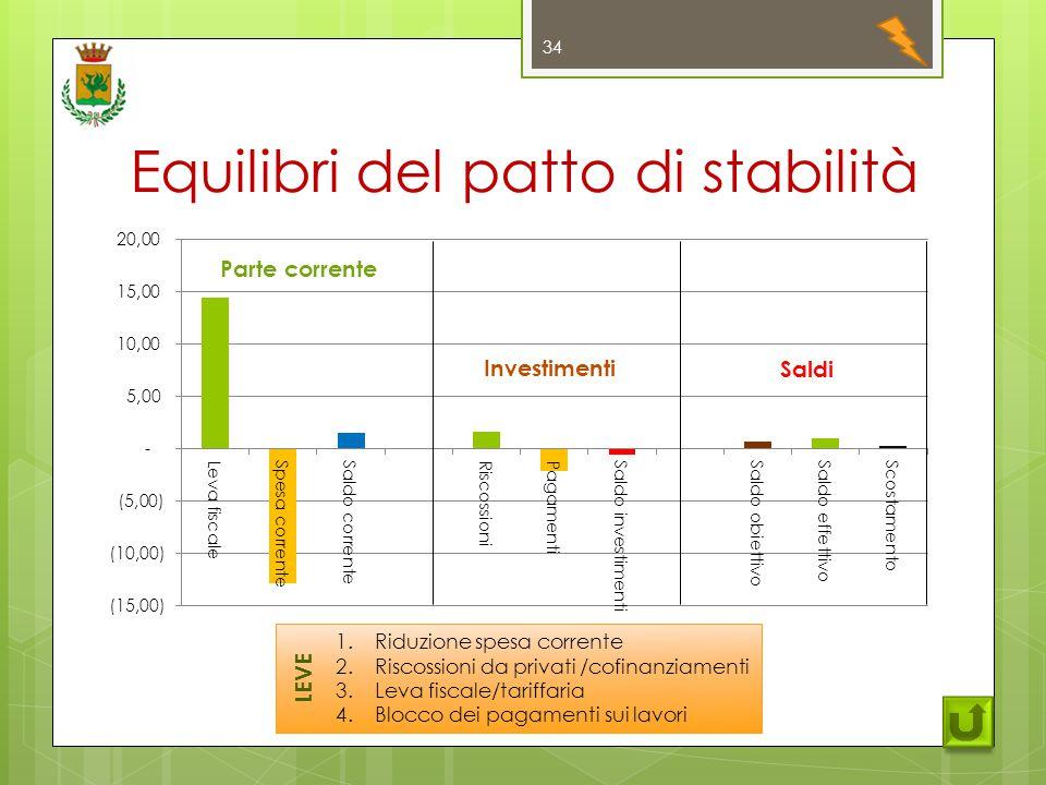 Equilibri del patto di stabilità 34 Parte corrente Investimenti Saldi 1.Riduzione spesa corrente 2.Riscossioni da privati /cofinanziamenti 3.Leva fiscale/tariffaria 4.Blocco dei pagamenti sui lavori LEVE