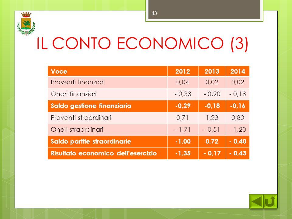 IL CONTO ECONOMICO (3) Voce201220132014 Proventi finanziari0,040,02 Oneri finanziari- 0,33- 0,20- 0,18 Saldo gestione finanziaria-0,29-0,18-0,16 Proventi straordinari0,711,230,80 Oneri straordinari- 1,71- 0,51- 1,20 Saldo partite straordinarie-1,000,72- 0,40 Risultato economico dell'esercizio-1,35- 0,17- 0,43 43