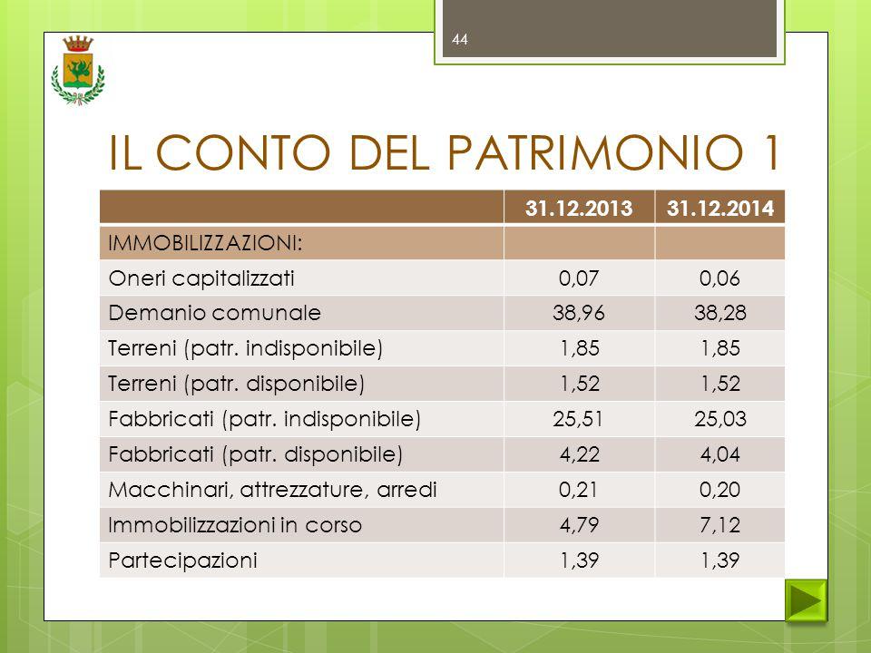 IL CONTO DEL PATRIMONIO 1 31.12.201331.12.2014 IMMOBILIZZAZIONI: Oneri capitalizzati0,070,06 Demanio comunale38,9638,28 Terreni (patr.
