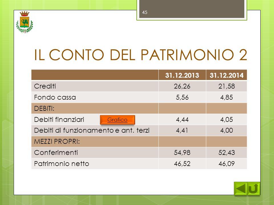 IL CONTO DEL PATRIMONIO 2 31.12.201331.12.2014 Crediti26,2621,58 Fondo cassa5,564,85 DEBITI: Debiti finanziari4,444,05 Debiti di funzionamento e ant.