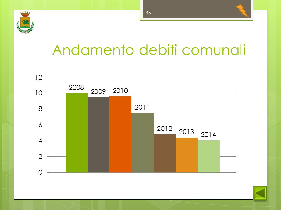 Andamento debiti comunali 46