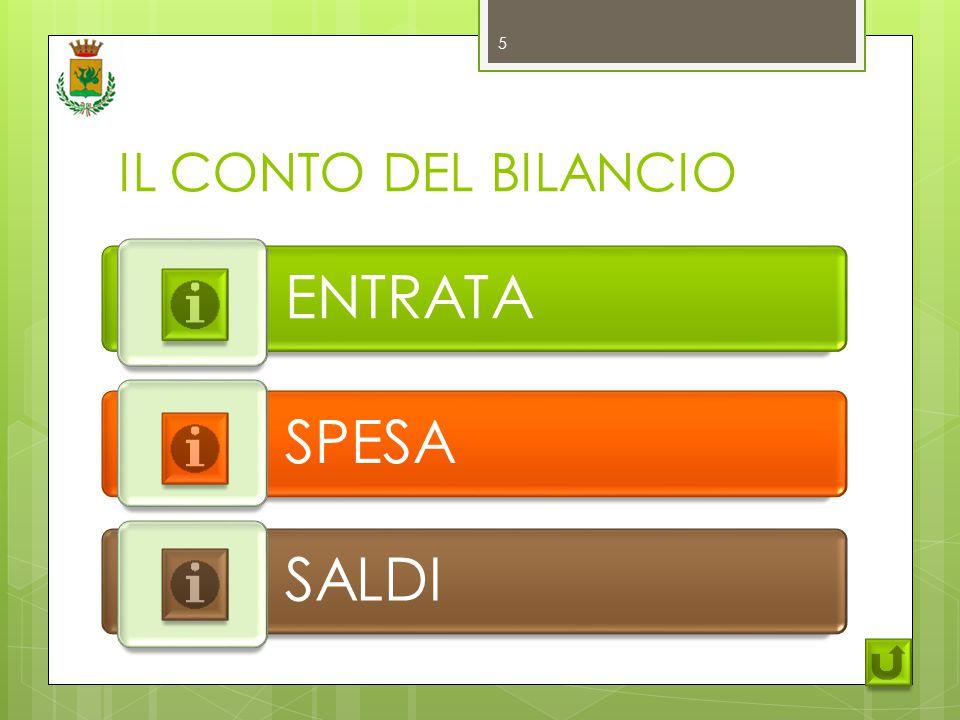 IL CONTO DEL BILANCIO ENTRATA SPESA SALDI 5
