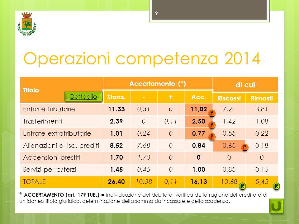 Principali impegni di spesa c/capitale 2011-2014 Impegni di spesa2011201220132014 Lavori scuole0,7000,150,17 Lavori impianti sportivi0,3800,040,08 Interventi viabilità0,5600,400,11 Urbanizzazioni e riq.