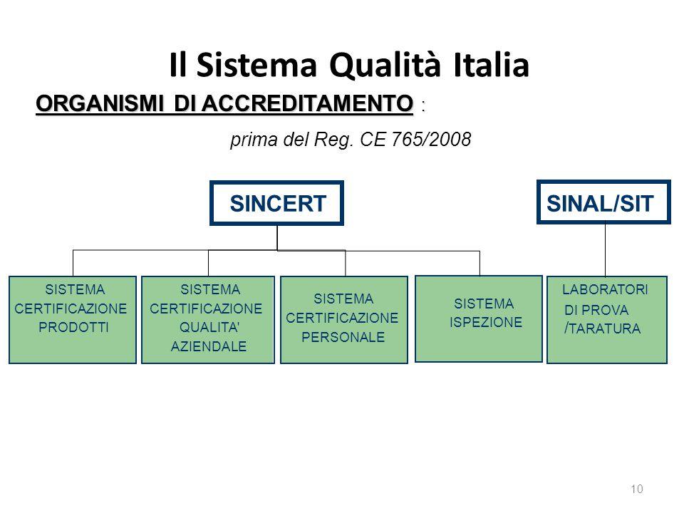 Il Sistema Qualità Italia 10 ORGANISMI DI ACCREDITAMENTO : prima del Reg. CE 765/2008 SINCERT SISTEMA CERTIFICAZIONE PRODOTTI SISTEMA CERTIFICAZIONE Q