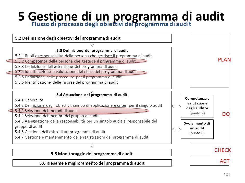 5 Gestione di un programma di audit 101 Flusso di processo degli obiettivi del programma di audit PLAN DO CHECK ACT 5.2 Definizione degli obiettivi del programma di audit 5.3 Definizione del programma di audit 5.3.1 Ruoli e responsabilità della persona che gestisce il programma di audit 5.3.2 Competenza della persona che gestisce il programma di audit 5.3.3 Definizione dell'estensione del programma di audit 5.3.4 Identificazione e valutazione dei rischi del programma di audit 5.3.5 Definizione delle procedure per il programma di audit 5.3.6 Identificazione delle risorse del programma di audit 5.4 Attuazione del programma di audit 5.4.1 Generalità 5.4.2 Definizione degli obiettivi, campo di applicazione e criteri per il singolo audit 5.4.3 Selezione dei metodi di audit 5.4.4 Selezione dei membri del gruppo di audit 5.4.5 Assegnazione della responsabilità per un singolo audit al responsabile del gruppo di audit 5.4.6 Gestione dell'esito di un programma di audit 5.4.7 Gestione e mantenimento delle registrazioni del programma di audit 5.5 Monitoraggio del programma di audit Competenza e valutazione degli auditor (punto 7) 5.6 Riesame e miglioramento del programma di audit Svolgimento di un audit (punto 6)