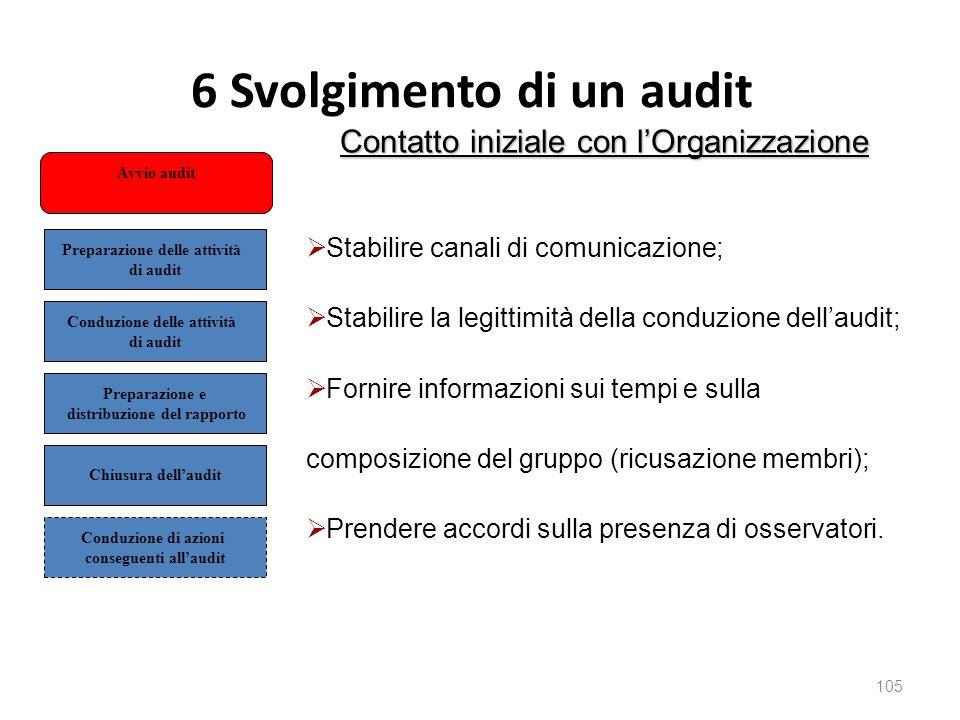 6 Svolgimento di un audit 105 Contatto iniziale con l'Organizzazione  Stabilire canali di comunicazione;  Stabilire la legittimità della conduzione dell'audit;  Fornire informazioni sui tempi e sulla composizione del gruppo (ricusazione membri);  Prendere accordi sulla presenza di osservatori.
