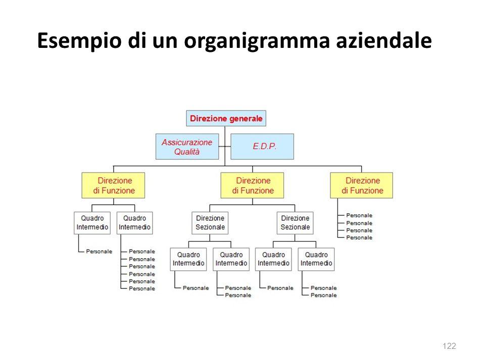 Esempio di un organigramma aziendale 122