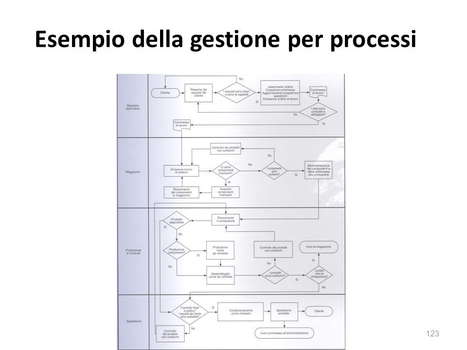 Esempio della gestione per processi 123