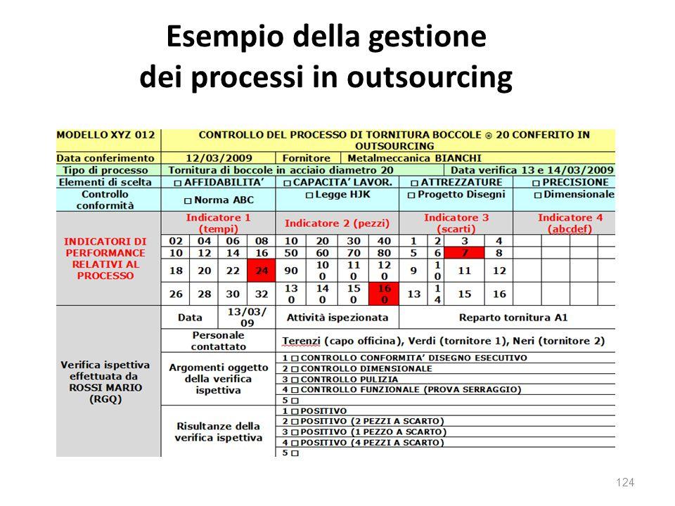 Esempio della gestione dei processi in outsourcing 124