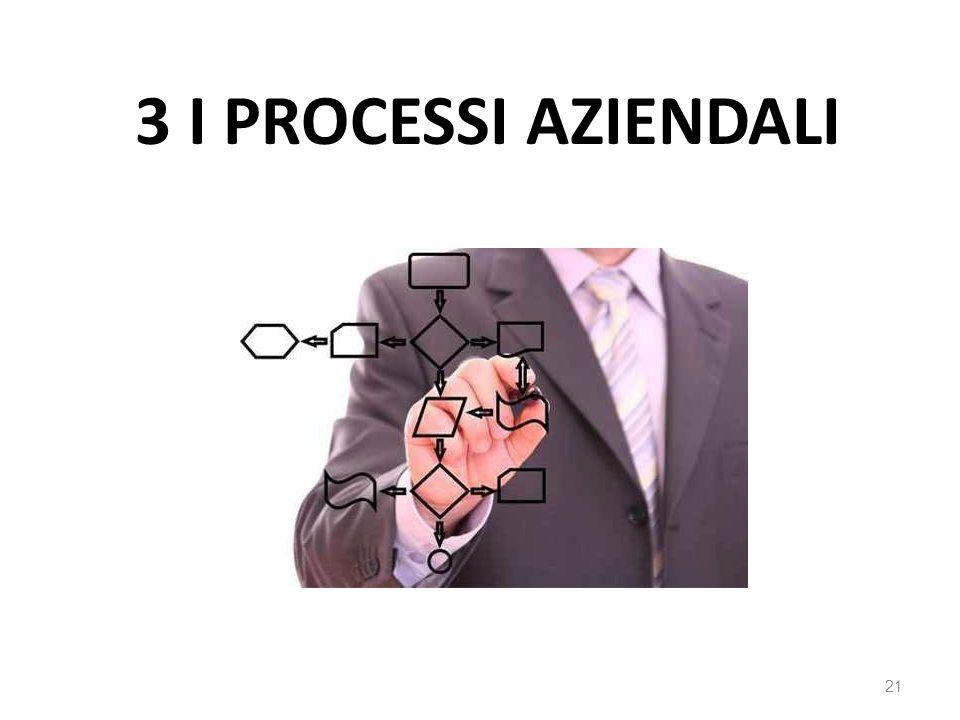 3 I PROCESSI AZIENDALI 21