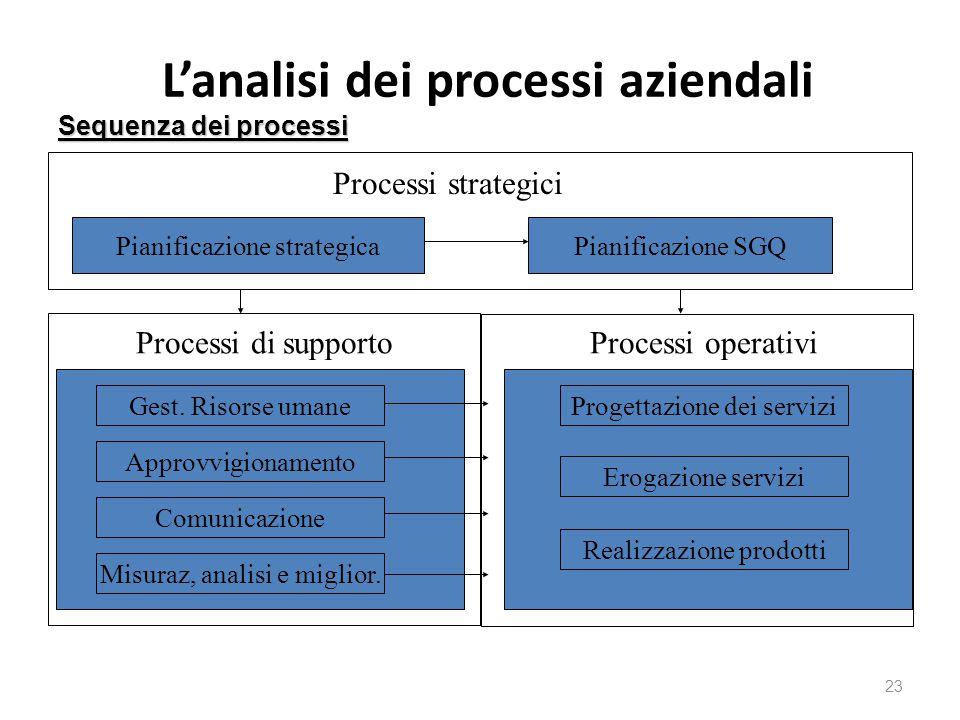 L'analisi dei processi aziendali 23 Sequenza dei processi Pianificazione strategica Processi strategici Pianificazione SGQ Gest. Risorse umane Approvv