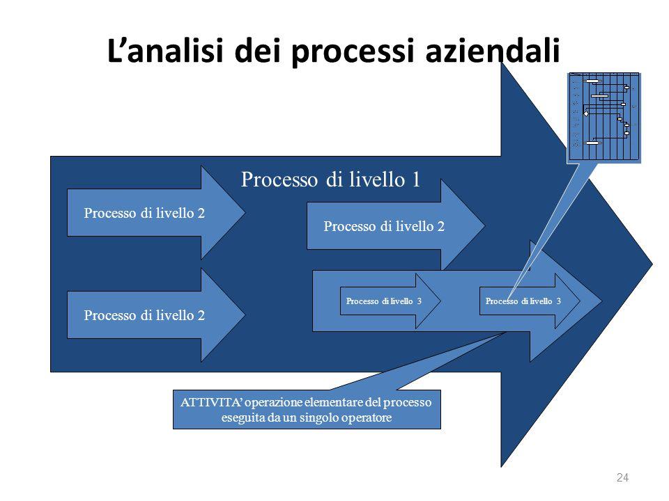 L'analisi dei processi aziendali 24 Processo di livello 2 Processo di livello 3 Processo di livello 1 ATTIVITA' operazione elementare del processo eseguita da un singolo operatore