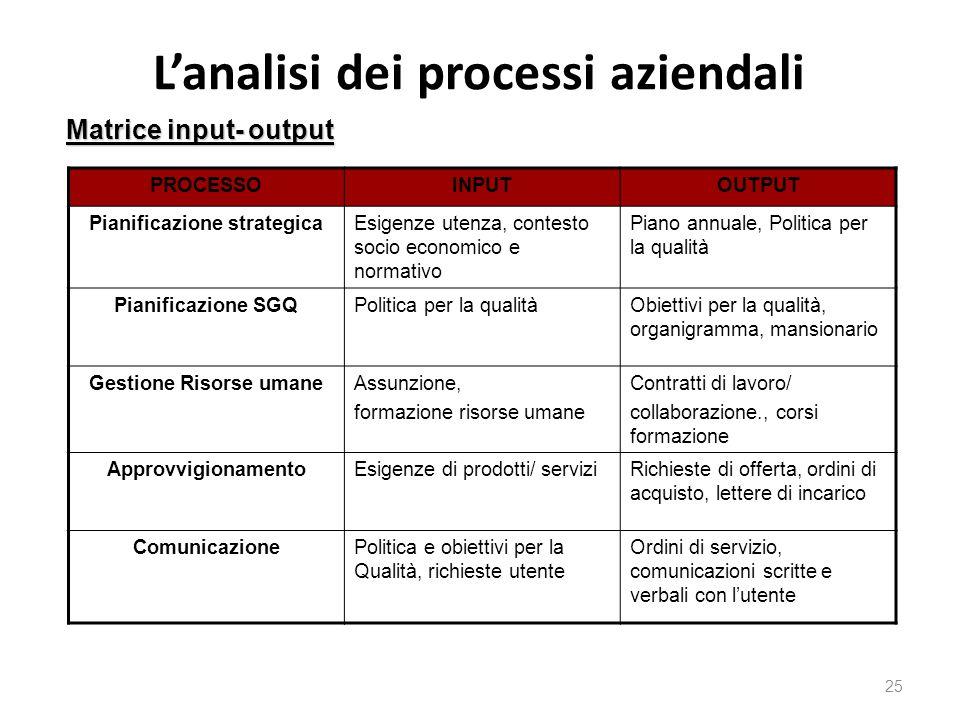 L'analisi dei processi aziendali 25 Matrice input- output PROCESSOINPUTOUTPUT Pianificazione strategicaEsigenze utenza, contesto socio economico e nor
