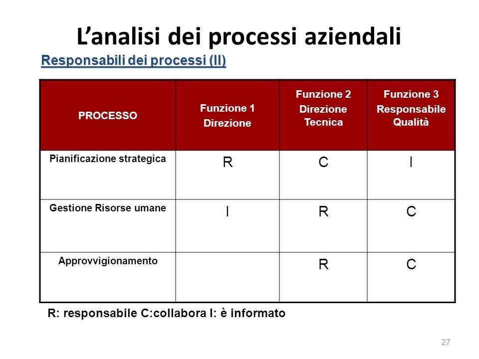 L'analisi dei processi aziendali 27 Responsabili dei processi (II) PROCESSO Funzione 1 Direzione Funzione 2 Direzione Tecnica Funzione 3 Responsabile Qualità Pianificazione strategica RCI Gestione Risorse umane IRC Approvvigionamento RC R: responsabile C:collabora I: è informato