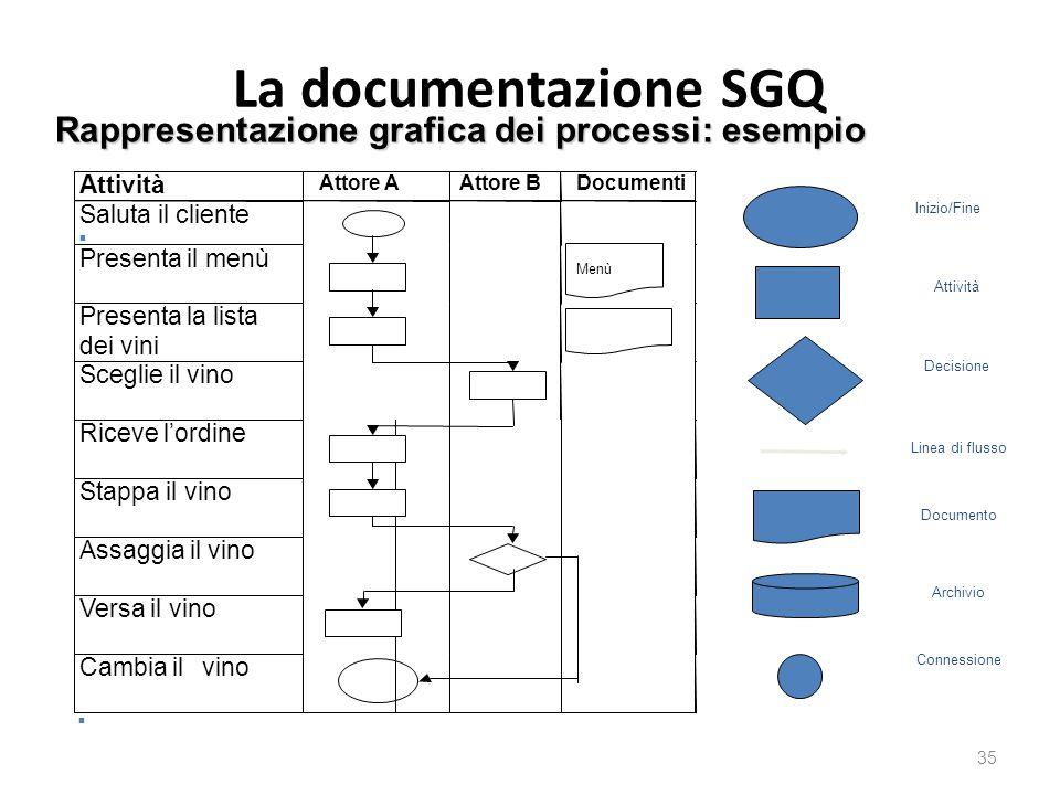 La documentazione SGQ 35 Rappresentazione grafica dei processi: esempio Linea di flusso Inizio/Fine Attività Decisione Documento Stappa il vino Assagg