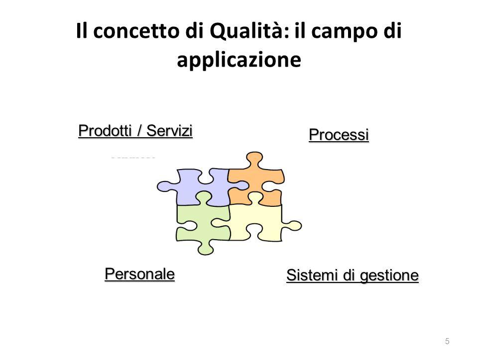 Il concetto di Qualità: il campo di applicazione 5 Prodotti / Servizi Processi Personale Sistemi di gestione