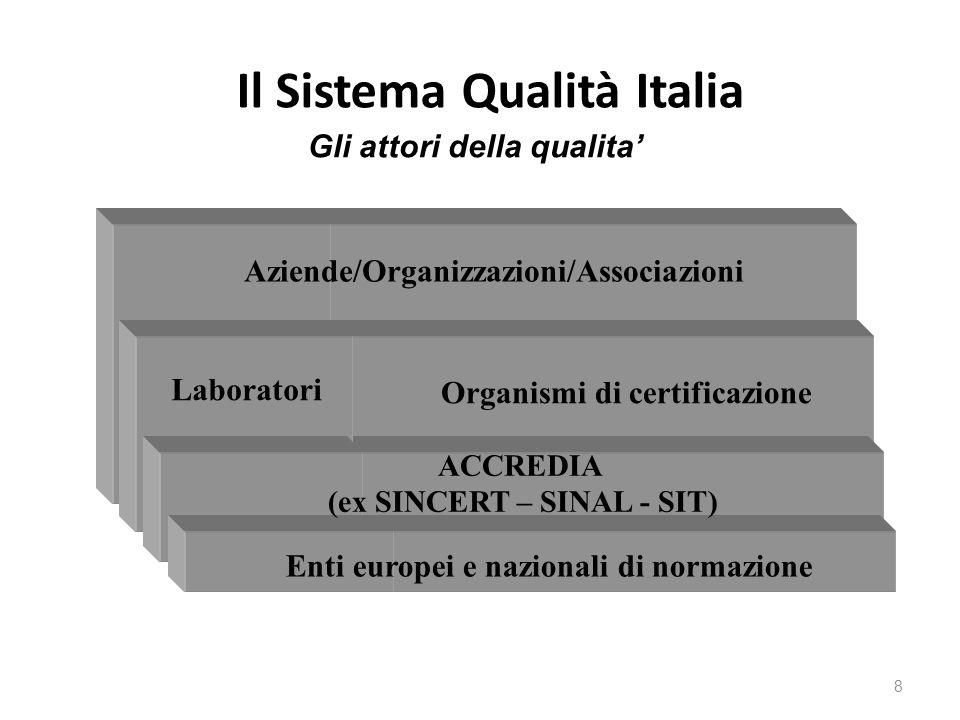 Il Sistema Qualità Italia 8 Gli attori della qualita' Aziende/Organizzazioni/Associazioni Laboratori Organismi di certificazione ACCREDIA (ex SINCERT
