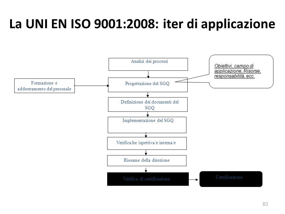 La UNI EN ISO 9001:2008: iter di applicazione 83 Analisi dei processi Progettazione del SGQ Definizione dei documenti del SGQ Implementazione del SGQ Verifica/he ispettiva/e interna/e Riesame della direzione Verifica di certificazione Certificazione Formazione e addestramento del personale Obiettivi, campo di applicazione, Risorse, responsabilità, ecc.